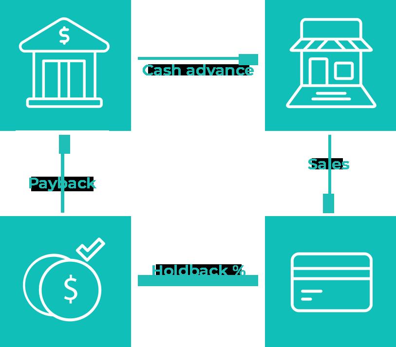 merchant cash advance financing graph