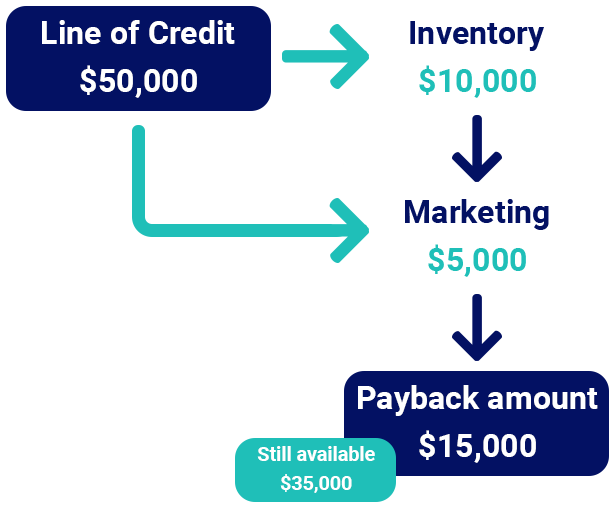 business-line-of-credit-explained